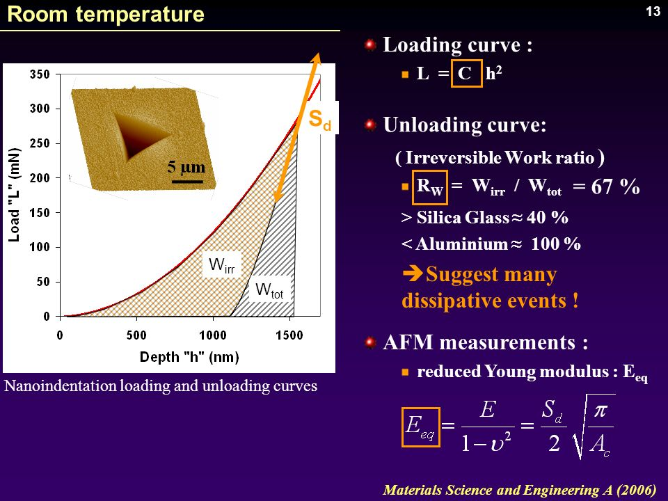 13 Nanoindentation loading and unloading curves W tot W irr Materials Science and Engineering A (2006) SdSd Room temperature Loading curve : L = C h 2