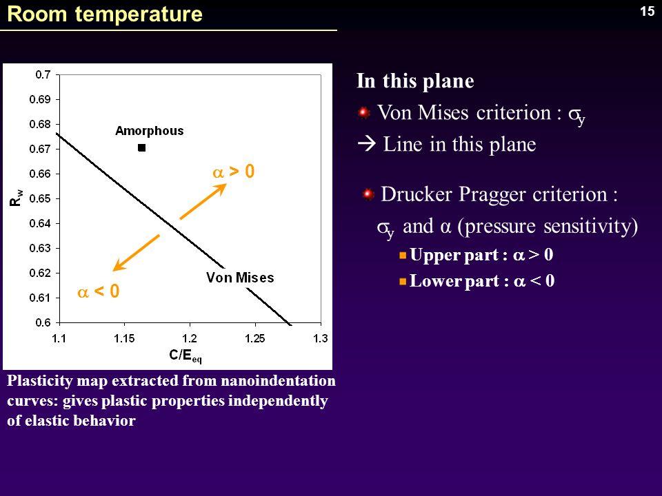 15 > 0 < 0 Room temperature Drucker Pragger criterion : y and α (pressure sensitivity) Upper part : > 0 Lower part : < 0 In this plane Von Mises crite