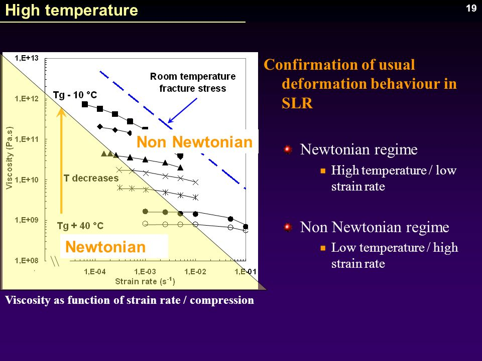 19 Confirmation of usual deformation behaviour in SLR Newtonian regime High temperature / low strain rate Non Newtonian regime Low temperature / high