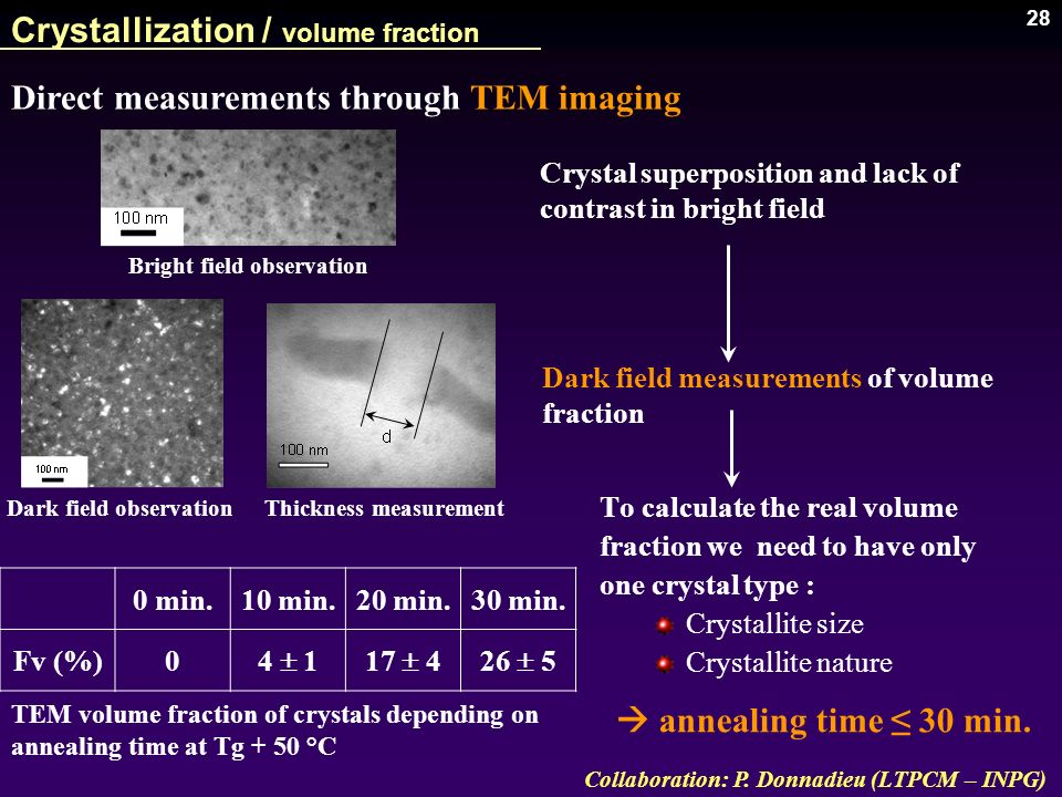 28 To calculate the real volume fraction we need to have only one crystal type : Crystallite size Crystallite nature Crystallization / volume fraction
