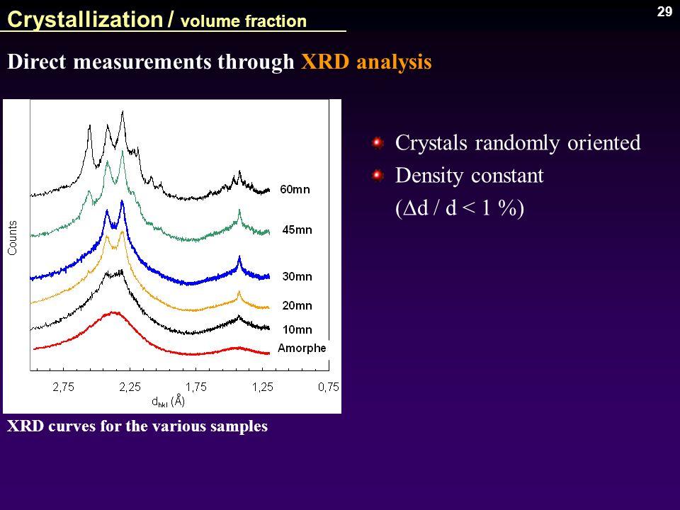 29 Crystallization / volume fraction Crystals randomly oriented Density constant ( D d / d < 1 %) Direct measurements through XRD analysis XRD curves
