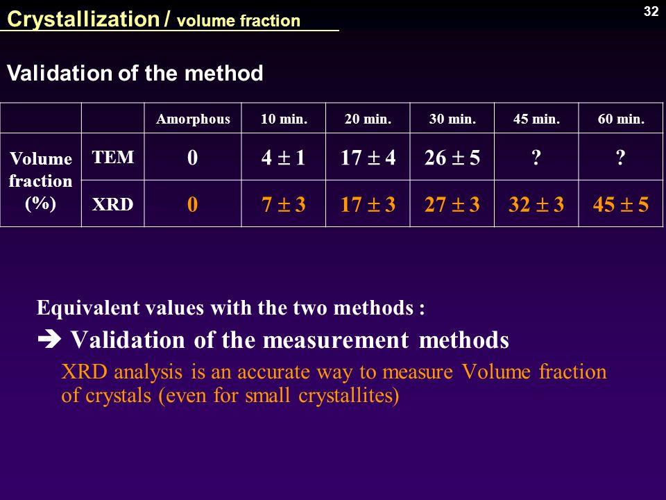 32 Amorphous10 min.20 min.30 min.45 min.60 min. Volume fraction (%) TEM 0 4 117 426 5 ?? XRD 0 7 317 327 332 345 5 Validation of the method Crystalliz