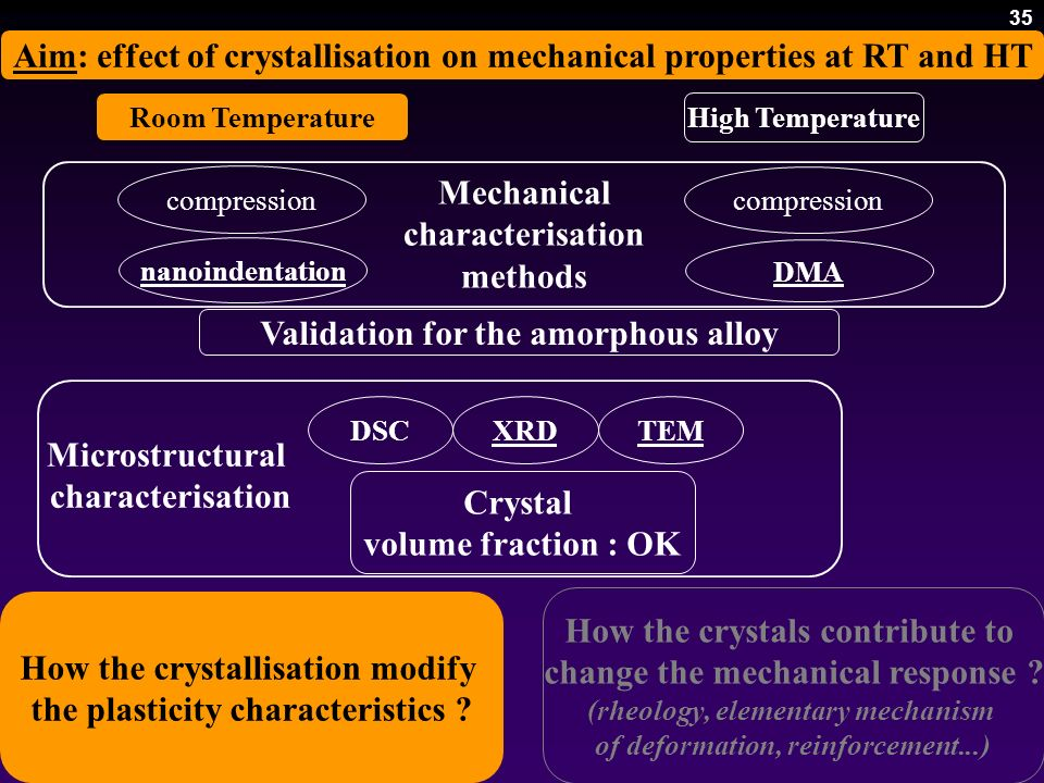 35 Validation for the amorphous alloy Aim: effect of crystallisation on mechanical properties at RT and HT High Temperature compression DMA nanoindent