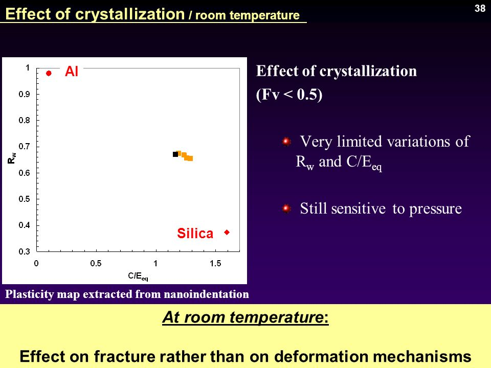 38 Effect of crystallization / room temperature Journal of Materials Research (2007) Plasticity map extracted from nanoindentation curves Al Silica At