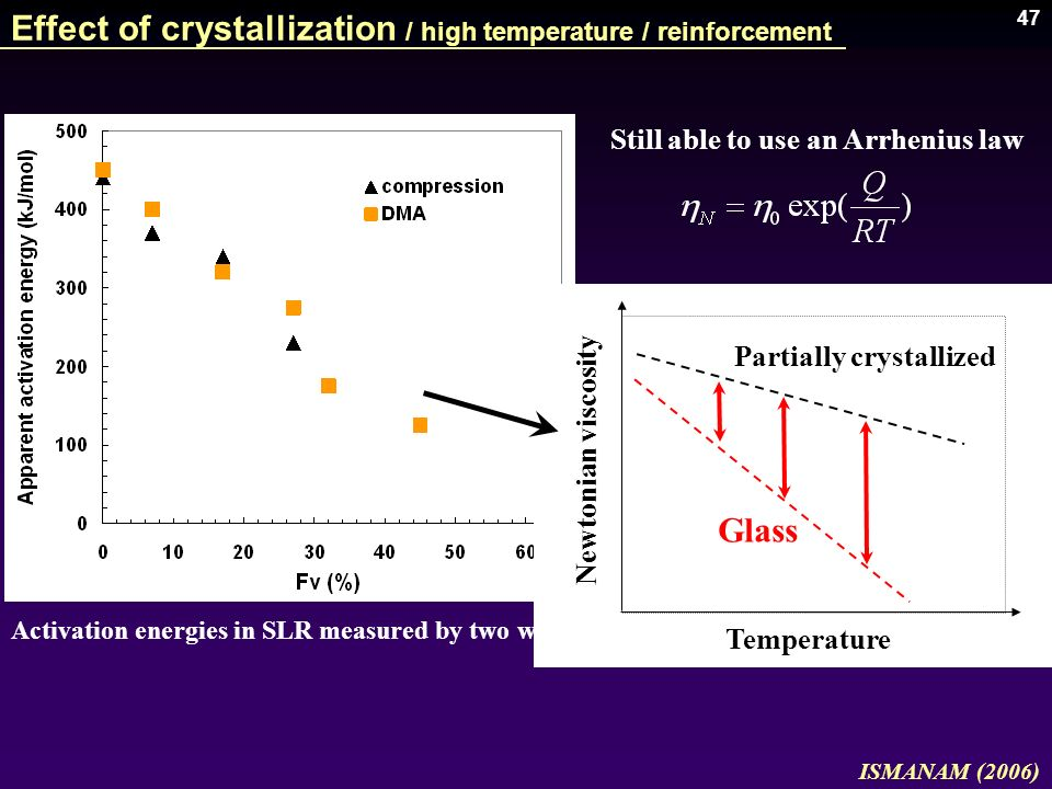 47 ISMANAM (2006) Still able to use an Arrhenius law Activation energies in SLR measured by two ways Effect of crystallization / high temperature / re