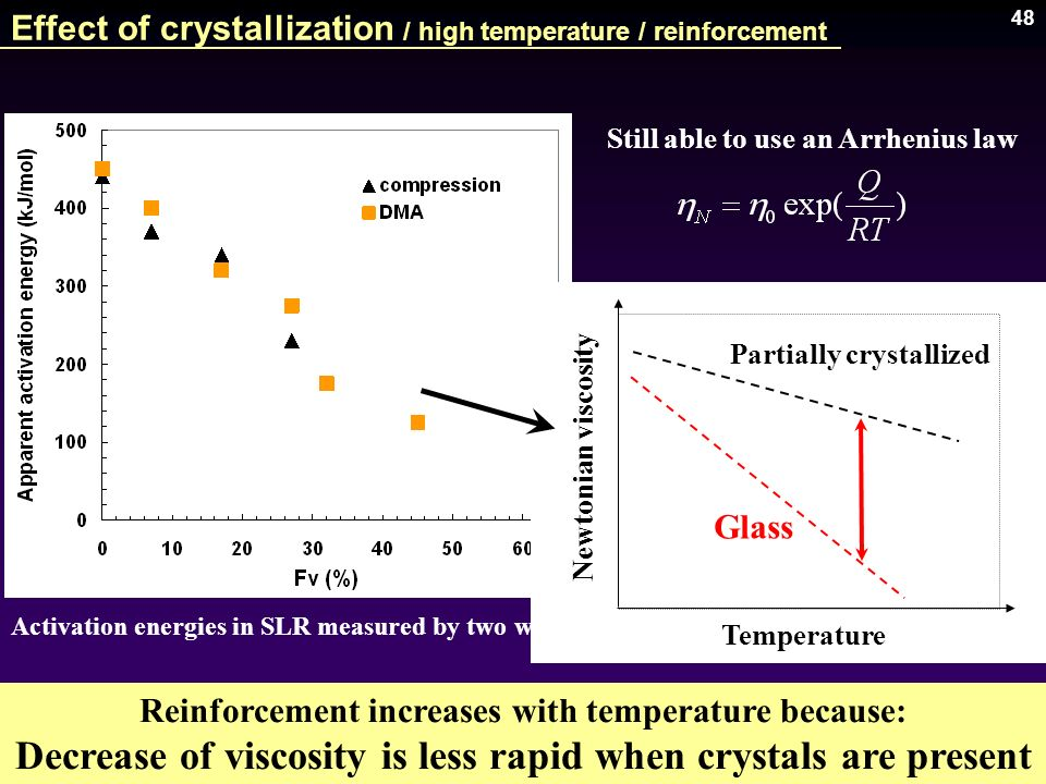 48 Still able to use an Arrhenius law ISMANAM (2006) Activation energies in SLR measured by two ways Reinforcement increases with temperature because: