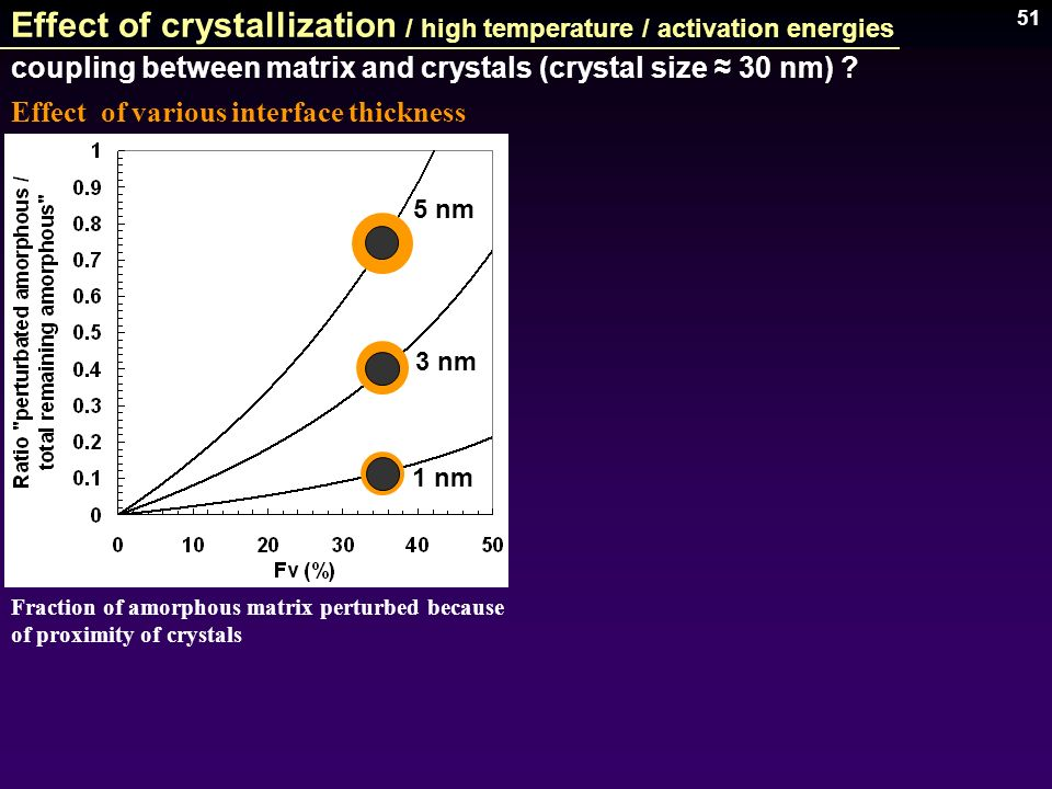 51 Effect of crystallization / high temperature / activation energies 1 nm 3 nm 5 nm Fraction of amorphous matrix perturbed because of proximity of cr