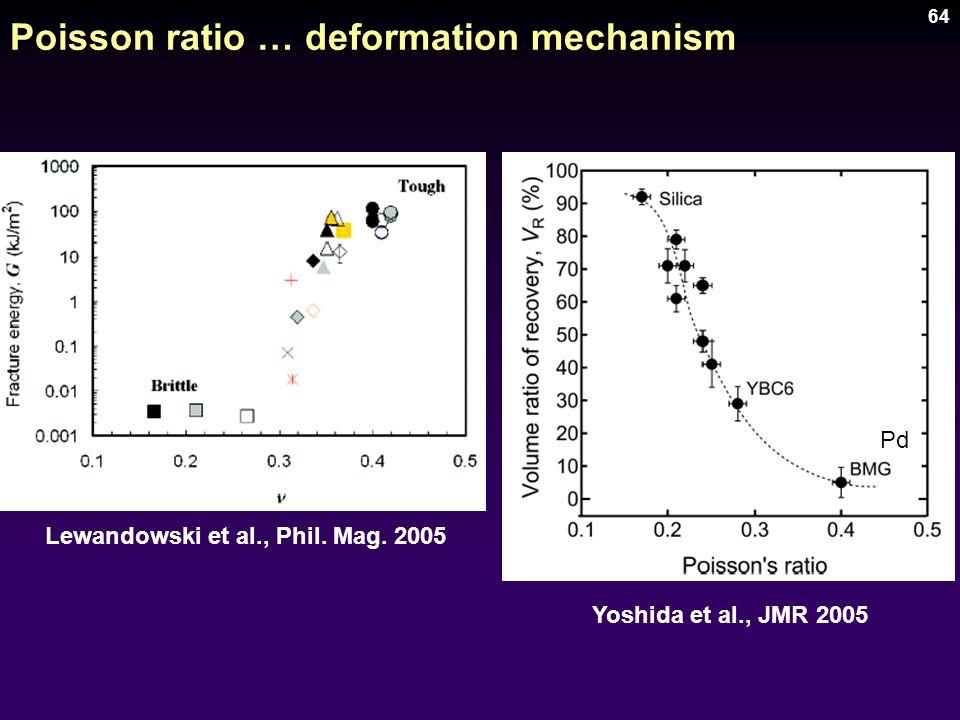 64 Poisson ratio … deformation mechanism Yoshida et al., JMR 2005 Lewandowski et al., Phil. Mag. 2005 Pd
