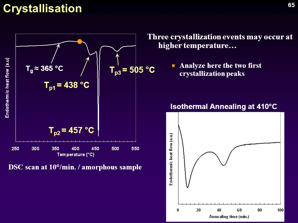 65 Crystallisation Three crystallization events may occur at higher temperature… Analyze here the two first crystallization peaks DSC scan at 10°/min.