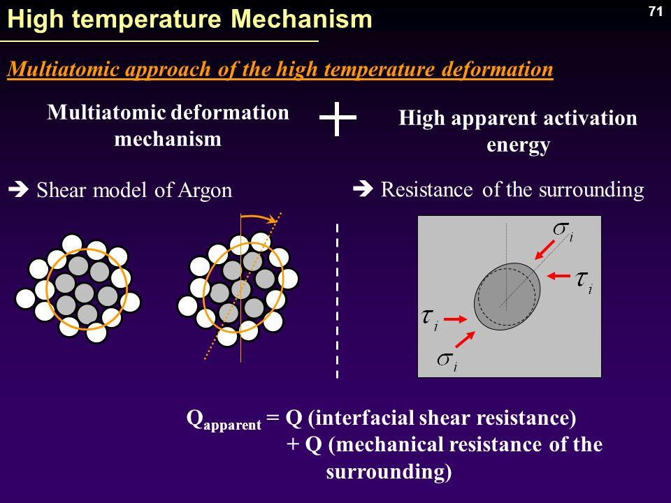 71 High temperature Mechanism Multiatomic approach of the high temperature deformation Multiatomic deformation mechanism High apparent activation ener