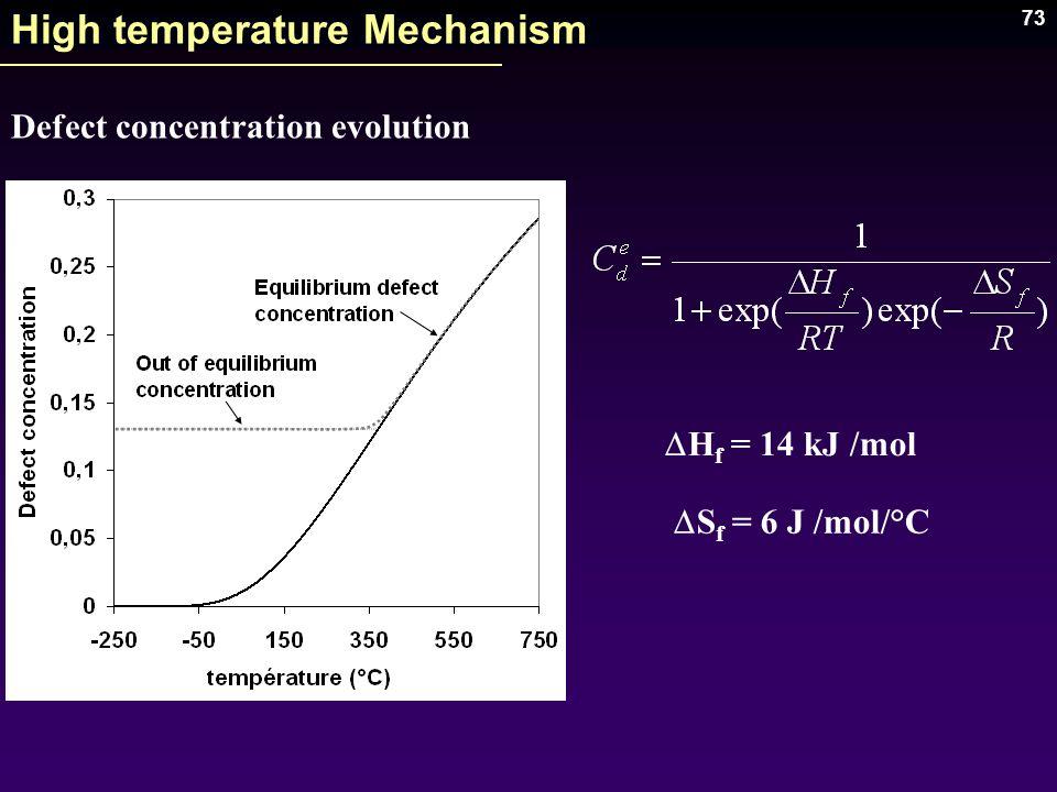 73 High temperature Mechanism Defect concentration evolution H f = 14 kJ /mol S f = 6 J /mol/°C