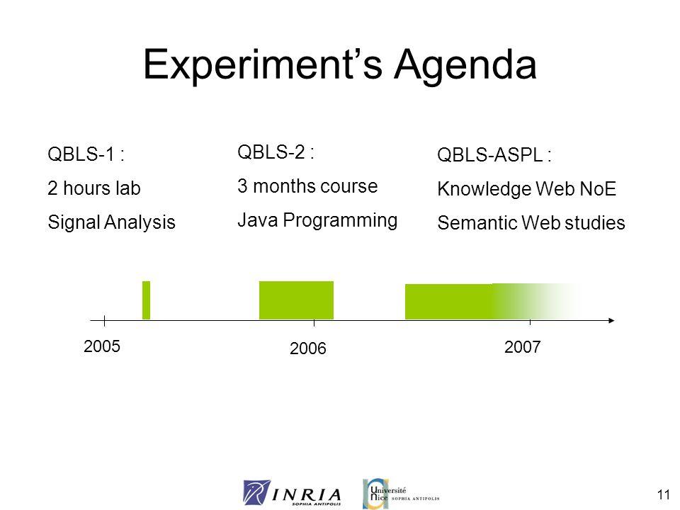 11 Experiments Agenda 2005 2006 2007 QBLS-1 : 2 hours lab Signal Analysis QBLS-2 : 3 months course Java Programming QBLS-ASPL : Knowledge Web NoE Sema