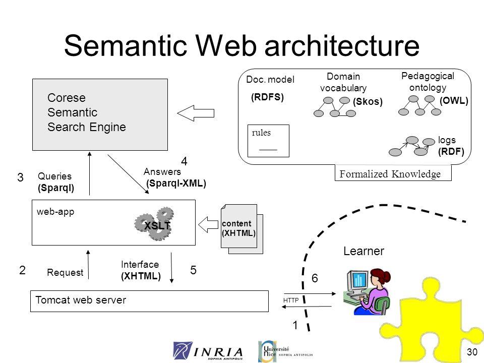 30 Semantic Web architecture content (XHTML) Pedagogical ontology Domain vocabulary Doc. model (Skos) (OWL) (RDFS) Corese Semantic Search Engine XSLT