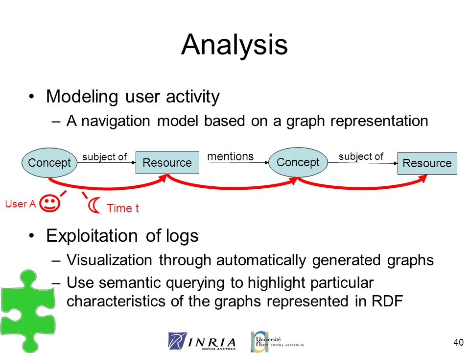 40 Analysis Modeling user activity –A navigation model based on a graph representation Exploitation of logs –Visualization through automatically gener
