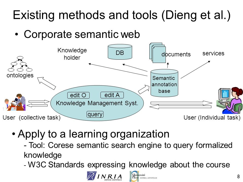39 1- Selection and analysis of existing material 2 – Semi automatic annotation 3 – Exploitation by learners 4 - Analysis