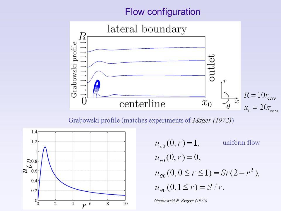 Flow configuration Grabowski profile (matches experiments of Mager (1972)) Grabowski & Berger (1976) uniform flow