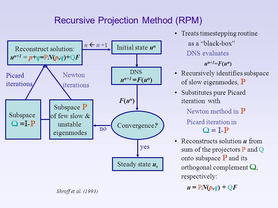 Recursive Projection Method (RPM) Newton iterations Initial state u n DNS u n+1 =F(u n ) Convergence? Subspace P of few slow & unstable eigenmodes Sub