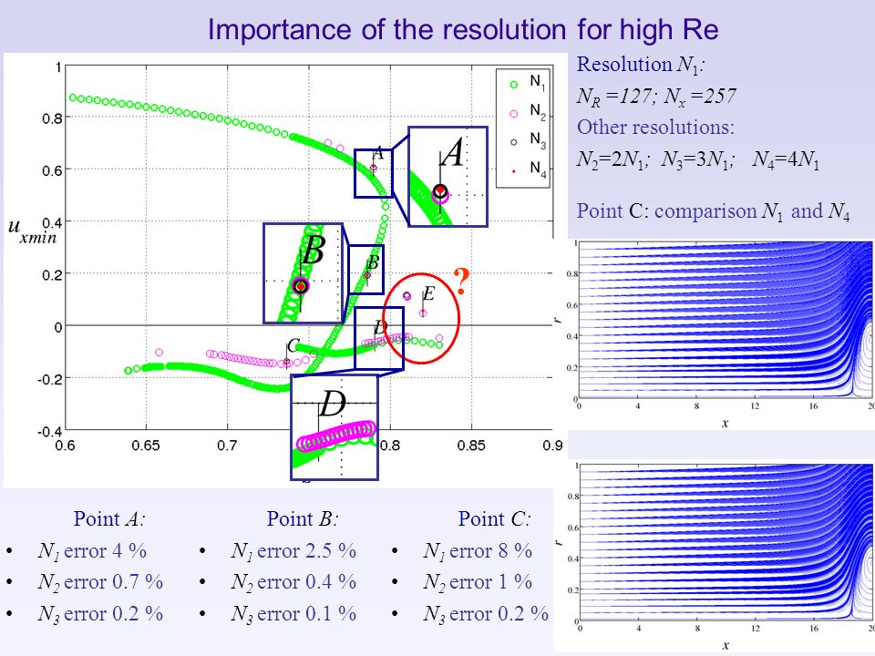 Importance of the resolution for high Re Resolution N 1 : N R =127; N x =257 Other resolutions: N 2 =2N 1 ; N 3 =3N 1 ; N 4 =4N 1 Point C: comparison
