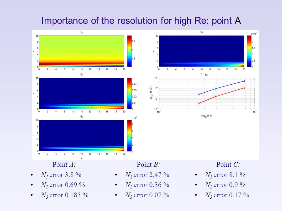 Importance of the resolution for high Re: point A Point A: N 1 error 3.8 % N 2 error 0.69 % N 3 error 0.185 % Point B: N 1 error 2.47 % N 2 error 0.36
