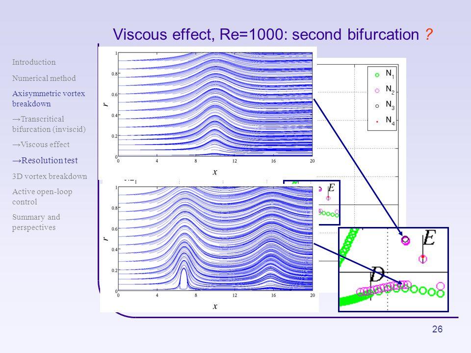 26 Viscous effect, Re=1000: second bifurcation ? Introduction Numerical method Axisymmetric vortex breakdown Transcritical bifurcation (inviscid) Visc