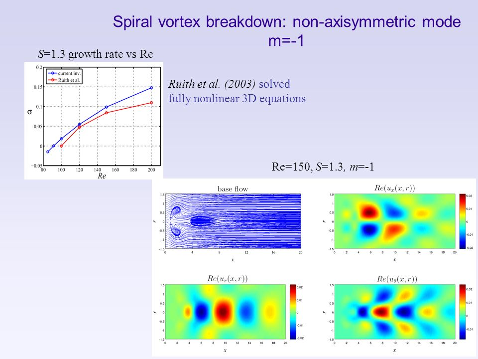Spiral vortex breakdown: non-axisymmetric mode m=-1 S=1.3 growth rate vs Re Re=150, S=1.3, m=-1 Ruith et al. (2003) solved fully nonlinear 3D equation