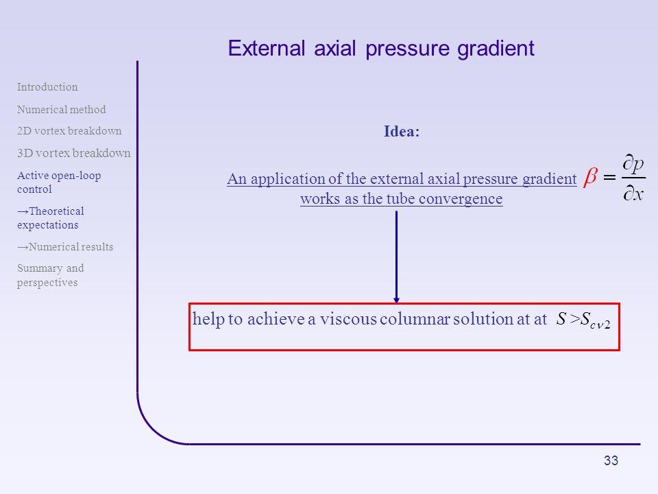 33 External axial pressure gradient Introduction Numerical method 2D vortex breakdown 3D vortex breakdown Active open-loop control Theoretical expecta