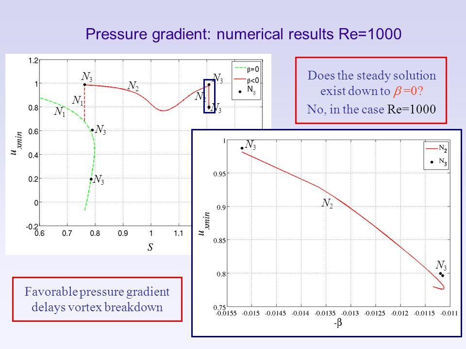 Pressure gradient: numerical results Re=1000 N1N1 N1N1 N2N2 N2N2 N2N2 N3N3 N3N3 N3N3 N3N3 N3N3 Does the steady solution exist down to b =0? No, in the