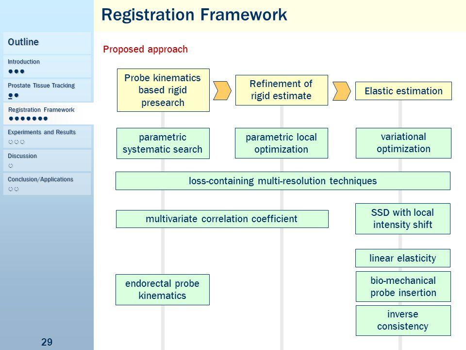 29 Proposed approach Registration Framework Probe kinematics based rigid presearch Refinement of rigid estimate Elastic estimation multivariate correl