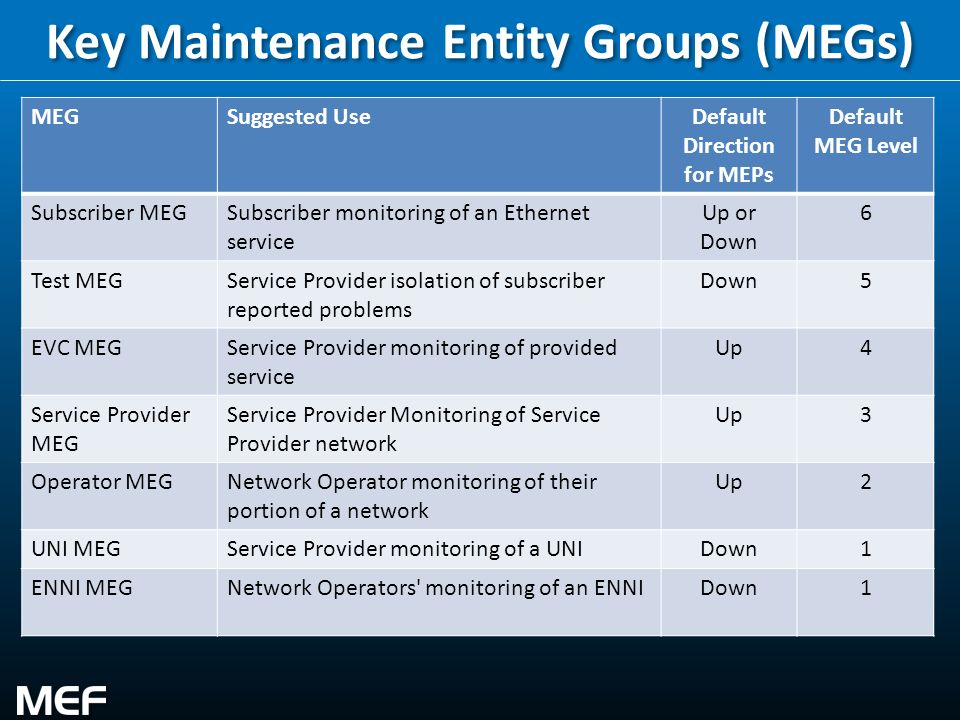 17 Key Maintenance Entity Groups (MEGs) MEGSuggested UseDefault Direction for MEPs Default MEG Level Subscriber MEGSubscriber monitoring of an Etherne