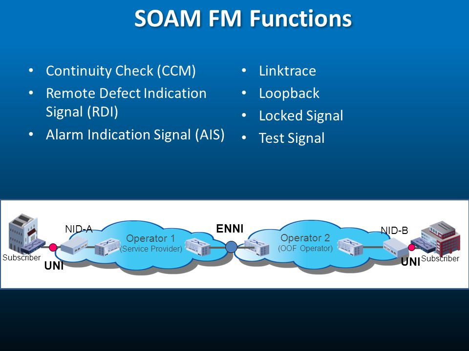 23 SOAM FM Functions Continuity Check (CCM) Remote Defect Indication Signal (RDI) Alarm Indication Signal (AIS) Linktrace Loopback Locked Signal Test