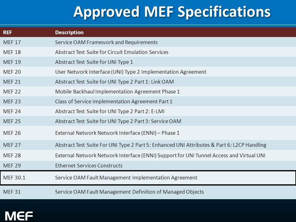 4 REFDescription MEF 17Service OAM Framework and Requirements MEF 18Abstract Test Suite for Circuit Emulation Services MEF 19Abstract Test Suite for U