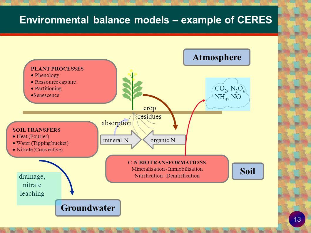 12 Capturing the spatial variability of field emissions Gabrielle, Laville, et al.