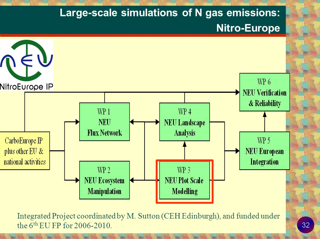 31 Example: efficiency of agri-environmental measures Profit associated with the optimal combination of nitrogen inputs reduction and soil vegetation cover under nitrate leaching constraint for a typical arable farm of Champagne-Ardennes.