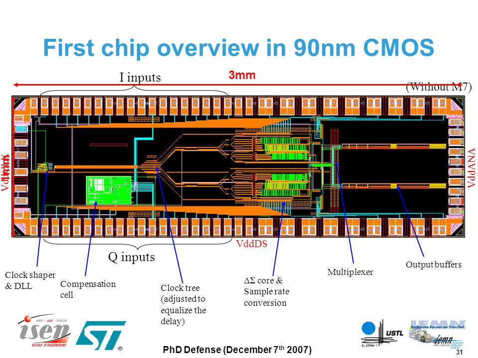 31 PhD Defense (December 7 th 2007) First chip overview in 90nm CMOS (Without M7) Compensation cell Q inputs VddDS VddCLK VddANA Clock shaper & DLL ΔΣ