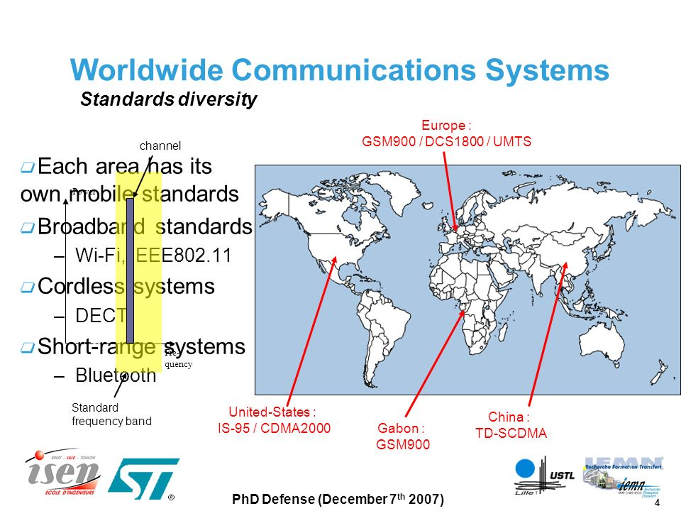 5 PhD Defense (December 7 th 2007) UMTS Worldwide Communications Systems Bi-standard or tri-standard mobile phones GSMIS-95 VOICE SMS DATA VIDEO … Large area needed and high power consumption No reconfigurability High manufacturing cost Single chip Design of a reconfigurable RF transmitter IC able to address every standard