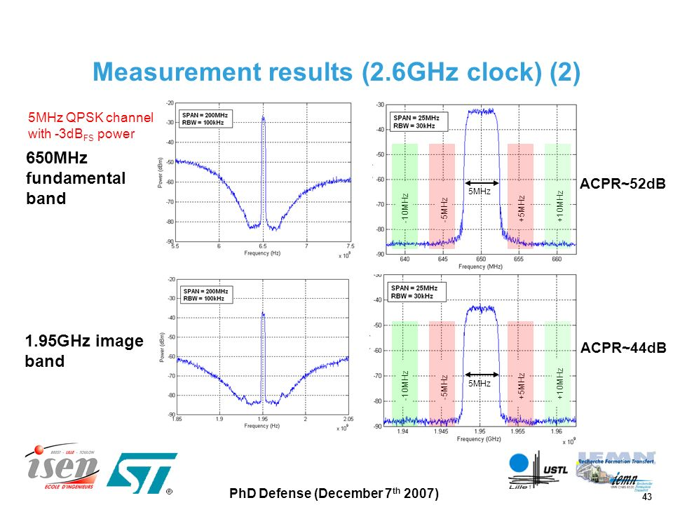 43 PhD Defense (December 7 th 2007) Measurement results (2.6GHz clock) (2) 650MHz fundamental band 1.95GHz image band 5MHz QPSK channel with -3dB FS p