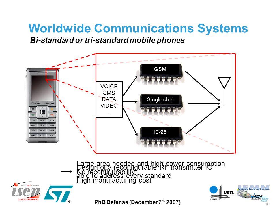 6 PhD Defense (December 7 th 2007) Evolution towards ideal software radio DACDSP