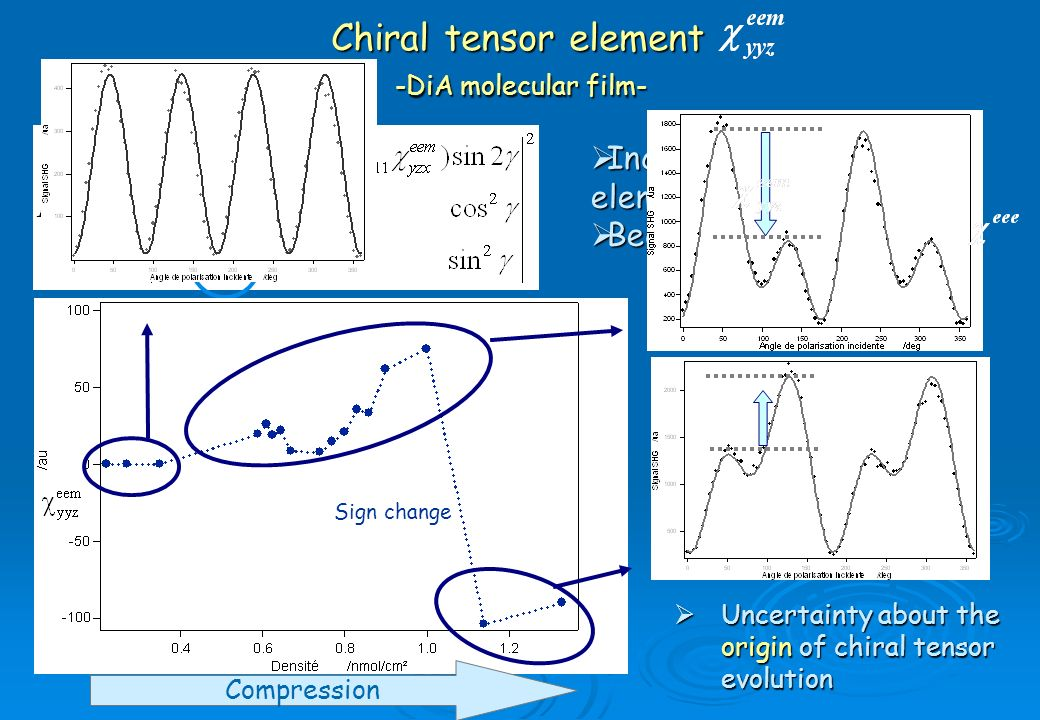 Increase chiral tensor element Increase chiral tensor element Becomes comparable to Becomes comparable to Uncertainty about the origin of chiral tenso