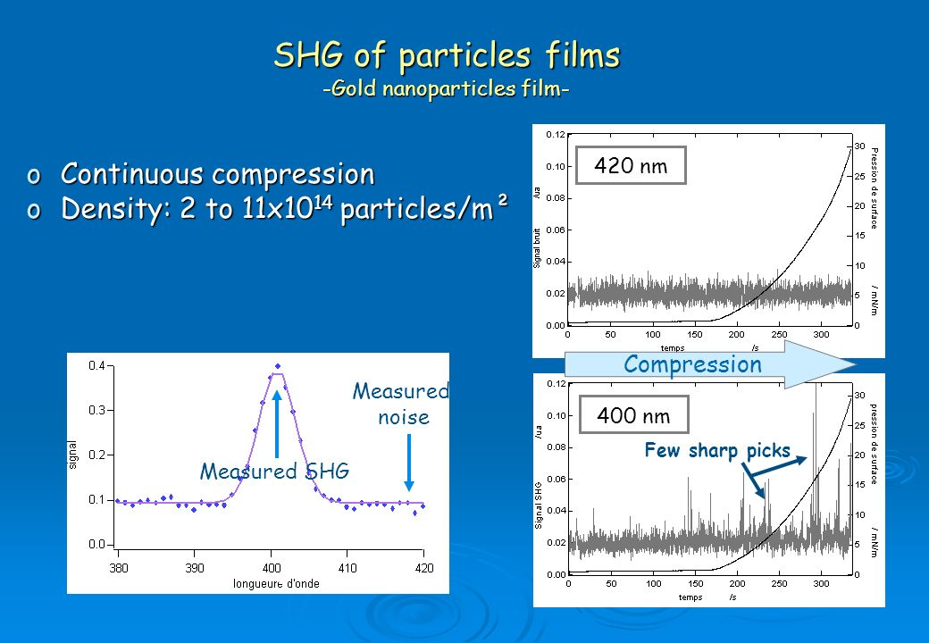 Measured noise oContinuous compression oDensity: 2 to 11x10 14 particles/m² SHG of particles films -Gold nanoparticles film- 400 nm 420 nm Measured SH