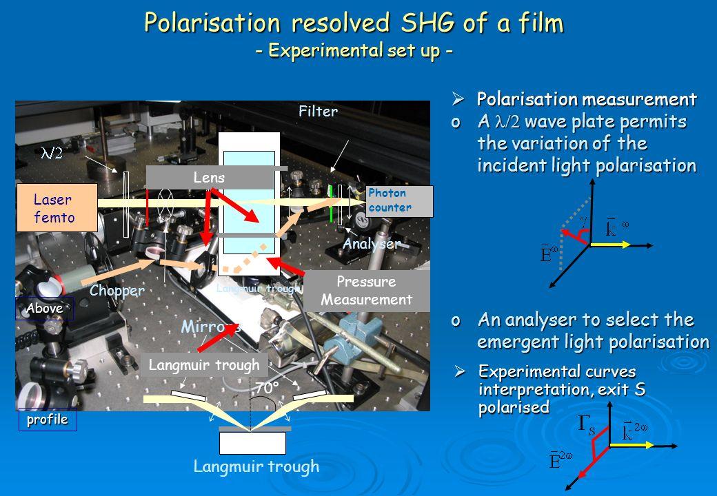 Polarisation resolved SHG of a film - Experimental set up - Experimental curves interpretation, exit S polarised Experimental curves interpretation, e