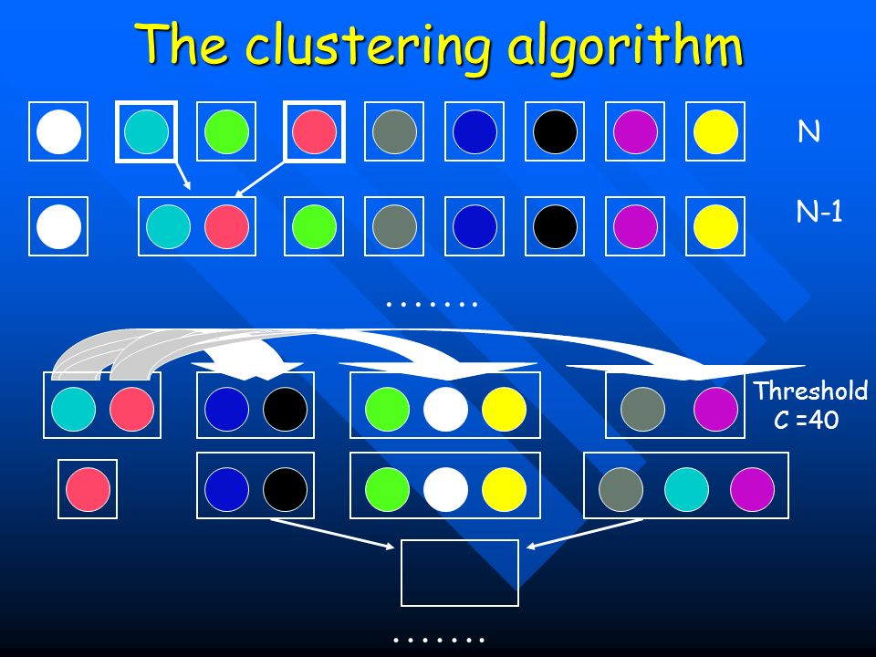 The clustering algorithm ……. N N-1 Threshold C =40
