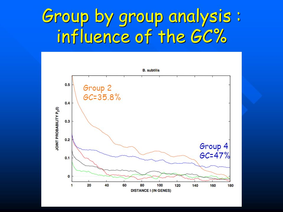 Group by group analysis : influence of the GC% Group 2 GC=35.8% Group 4 GC=47%