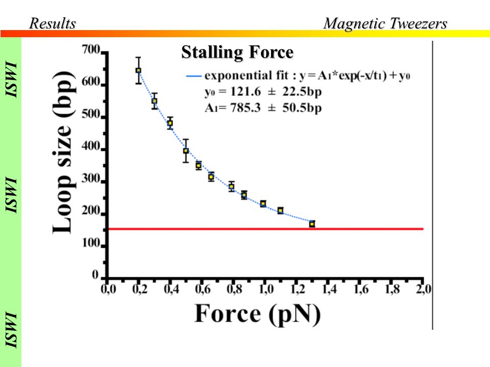 Results Magnetic Tweezers Stalling Force ISWI