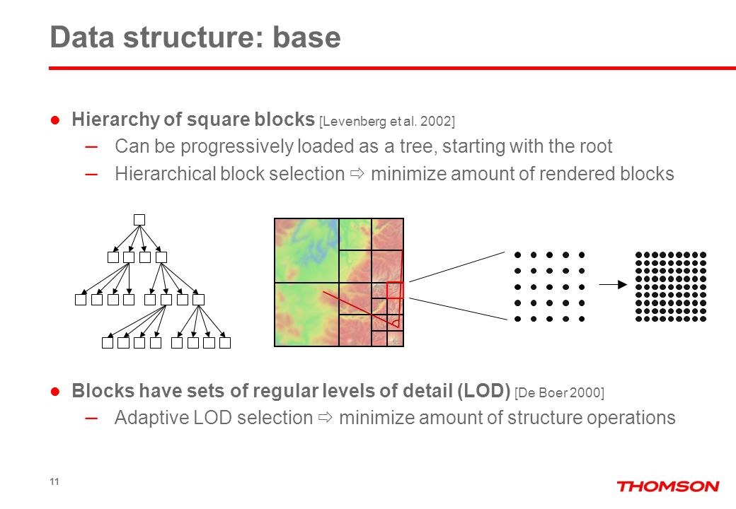 11 Hierarchy of square blocks [Levenberg et al. 2002] – Can be progressively loaded as a tree, starting with the root – Hierarchical block selection m