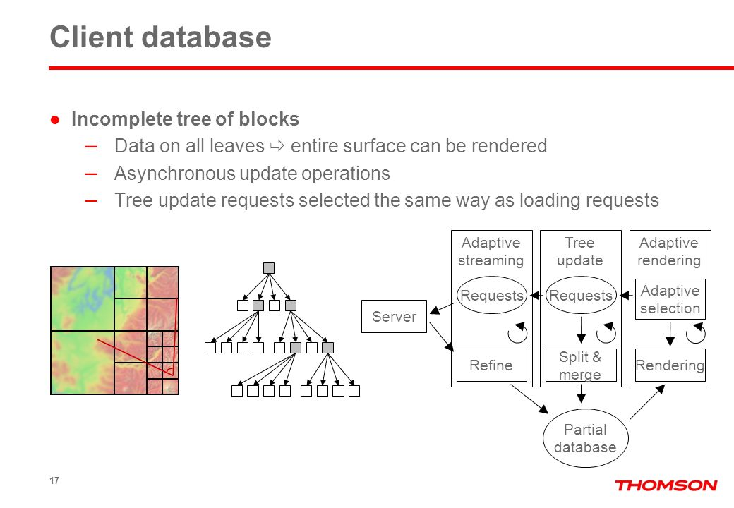 17 Client database Incomplete tree of blocks – Data on all leaves entire surface can be rendered – Asynchronous update operations – Tree update requests selected the same way as loading requests Server Partial database Adaptive streaming Tree update Adaptive rendering Refine Split & merge Rendering Requests Adaptive selection