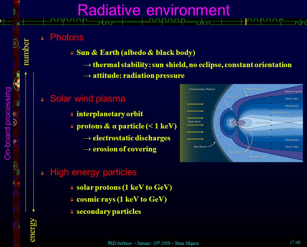 Radiative environment On-board processing Photons Sun & Earth (albedo & black body) thermal stability: sun shield, no eclipse, constant orientation attitude: radiation pressure Solar wind plasma interplanetary orbit protons & α particle (< 1 keV) electrostatic discharges erosion of covering High energy particles solar protons (1 keV to GeV) cosmic rays (1 keV to GeV) secondary particles PhD defense – January 10 th 2008 – Shan Mignot 17/49 number energy