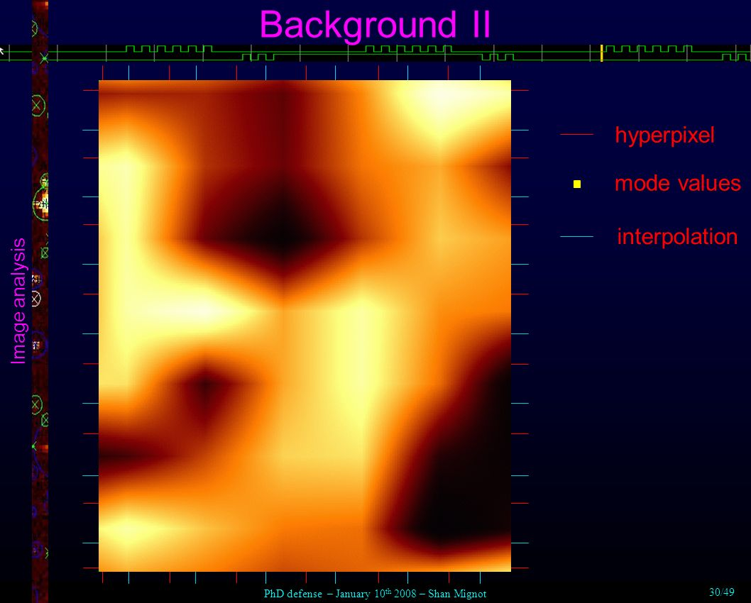 Background II Image analysis hyperpixel mode values interpolation PhD defense – January 10 th 2008 – Shan Mignot 30/49