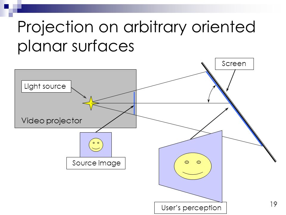 19 Video projector Light source Screen Source image Projection on arbitrary oriented planar surfaces Users perception