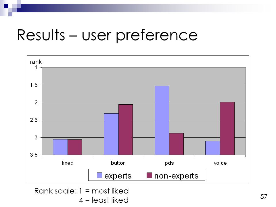 57 Results – user preference rank Rank scale: 1 = most liked 4 = least liked