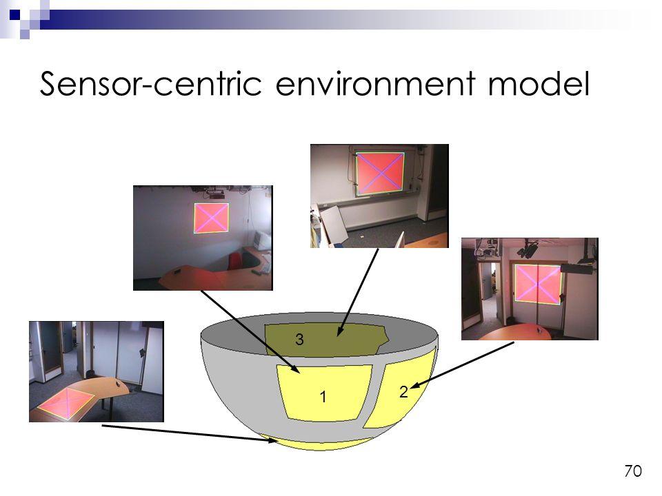 70 1 2 3 Sensor-centric environment model